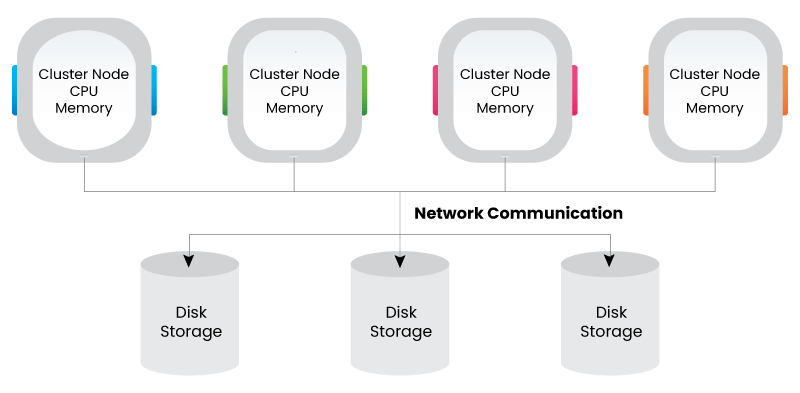shared disk architecture
