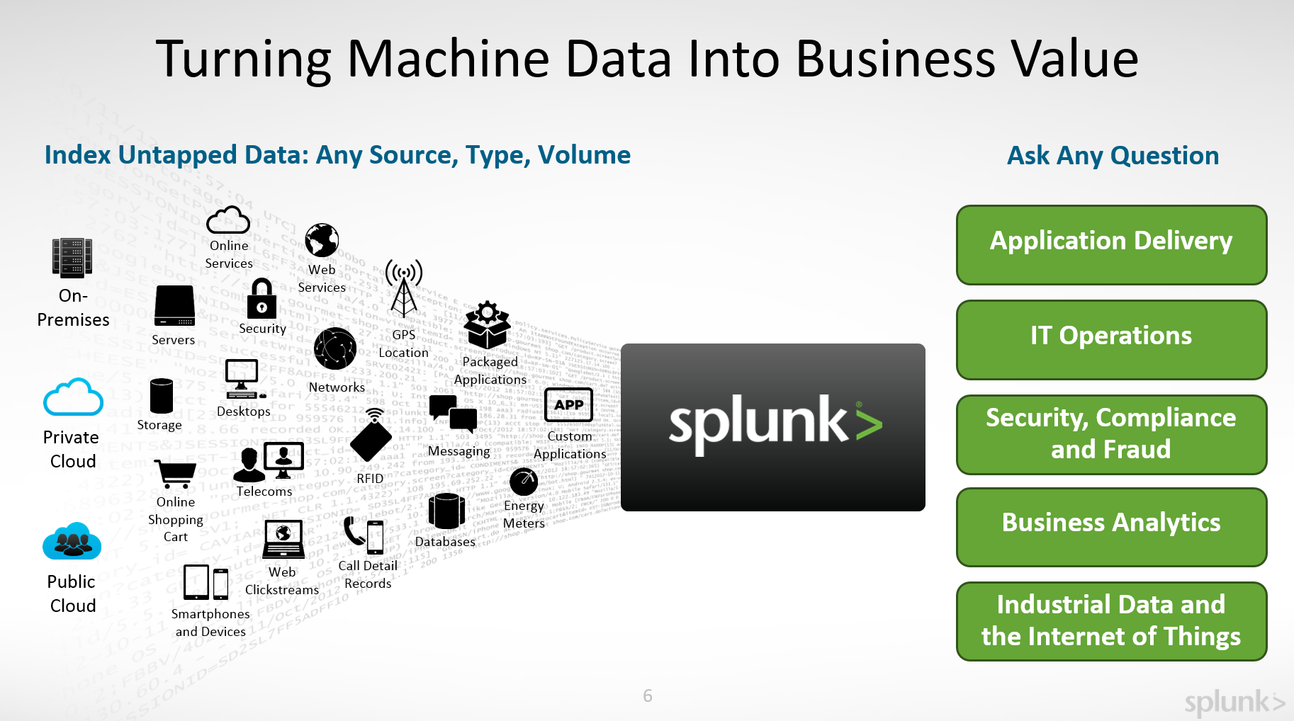 Need of Splunk