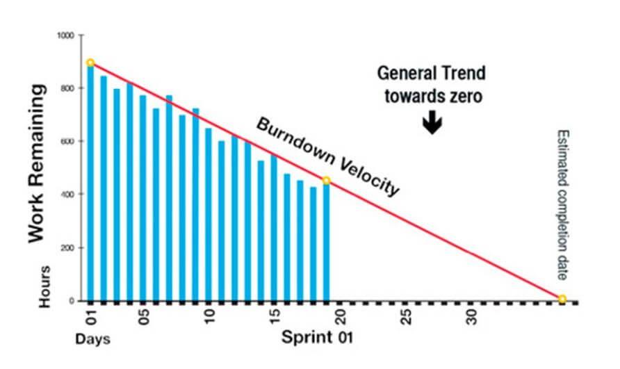 Sprint Burndown Report -Agile Metrics
