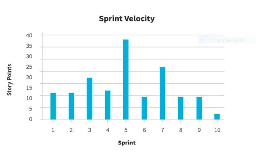 Agile Velocity (Agile Metrics)