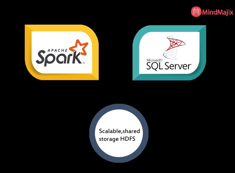 spark sql server