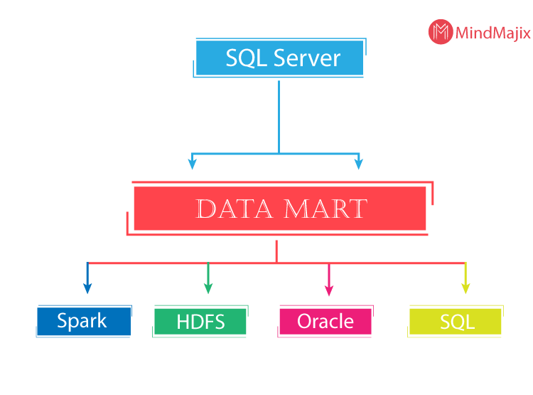 sql server data mart
