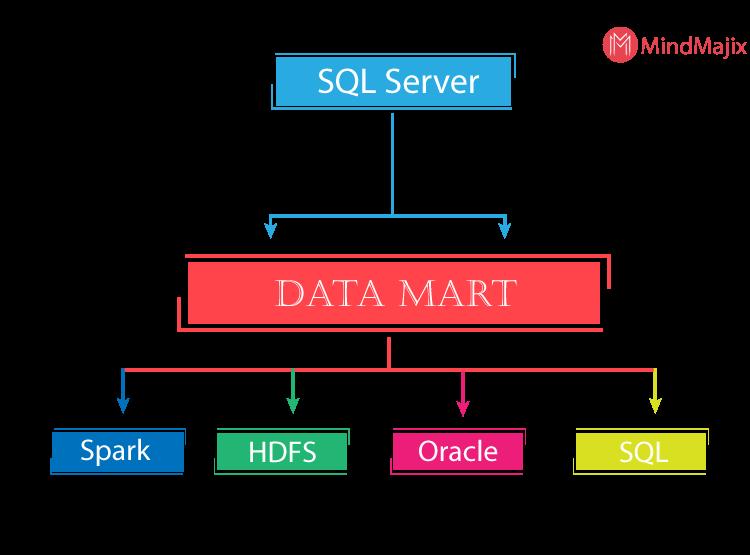 SQL Server 2019: New Features | Mindmajix