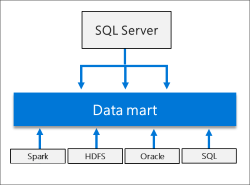 Scale out data mart in SQL