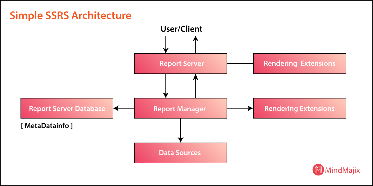 Simple SSRS Architecture