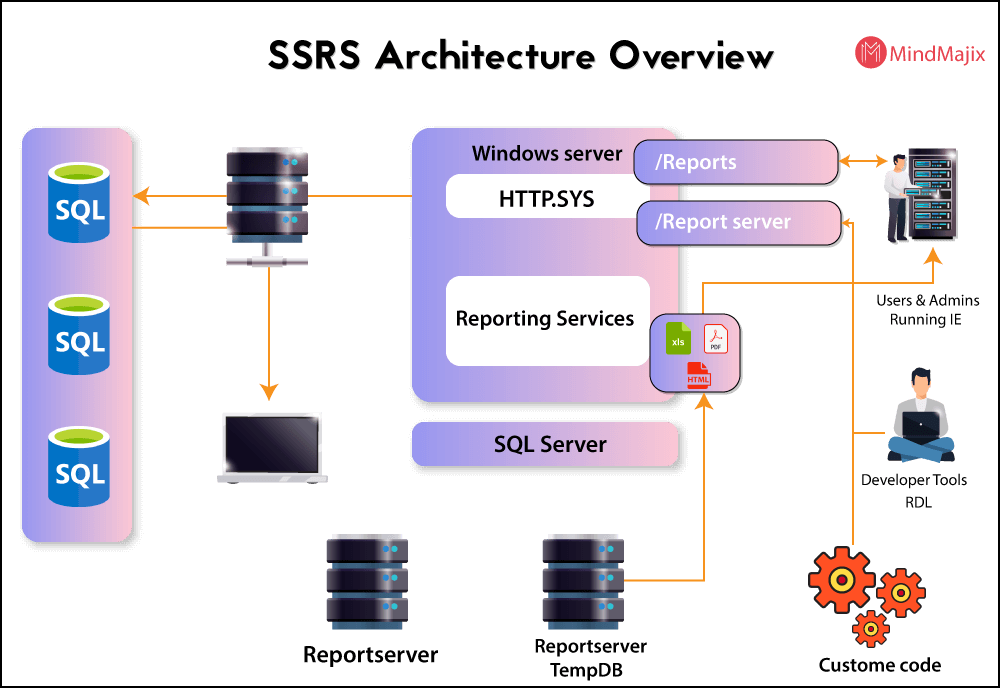 SSRS Architecture Overview