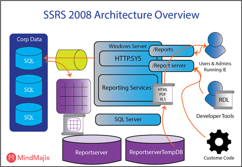 Overview (Reporting Services) | SQL Server Reporting Services