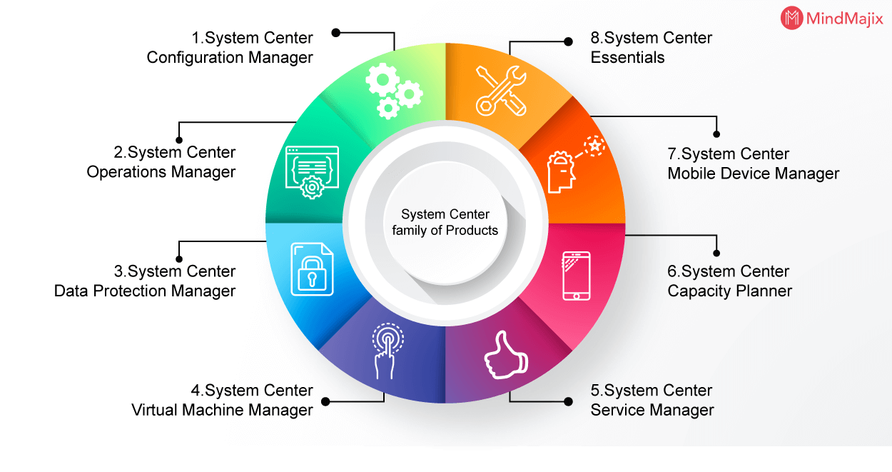 System Center family of Products