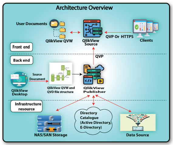 Architecture of Qlikview