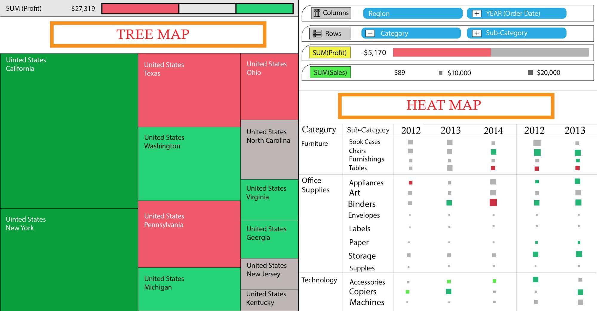 Treemap v/s Heatmap