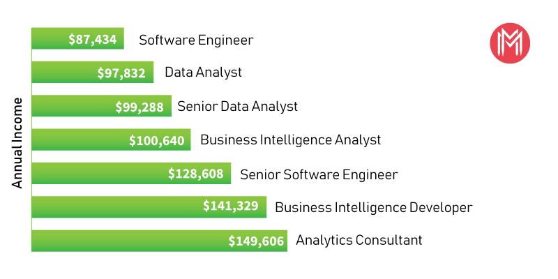 Tableau Salary Trends