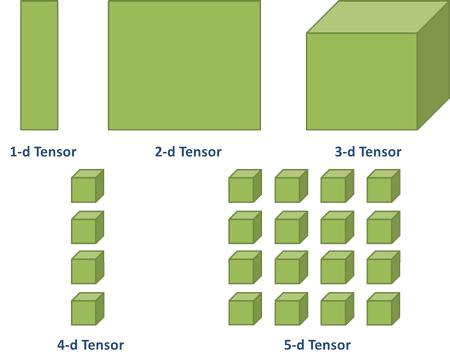 Multi-dimensional Tensors