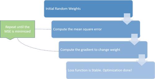 Basic algorithm for Training model
