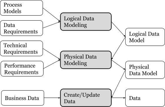 Three categories of Data Model