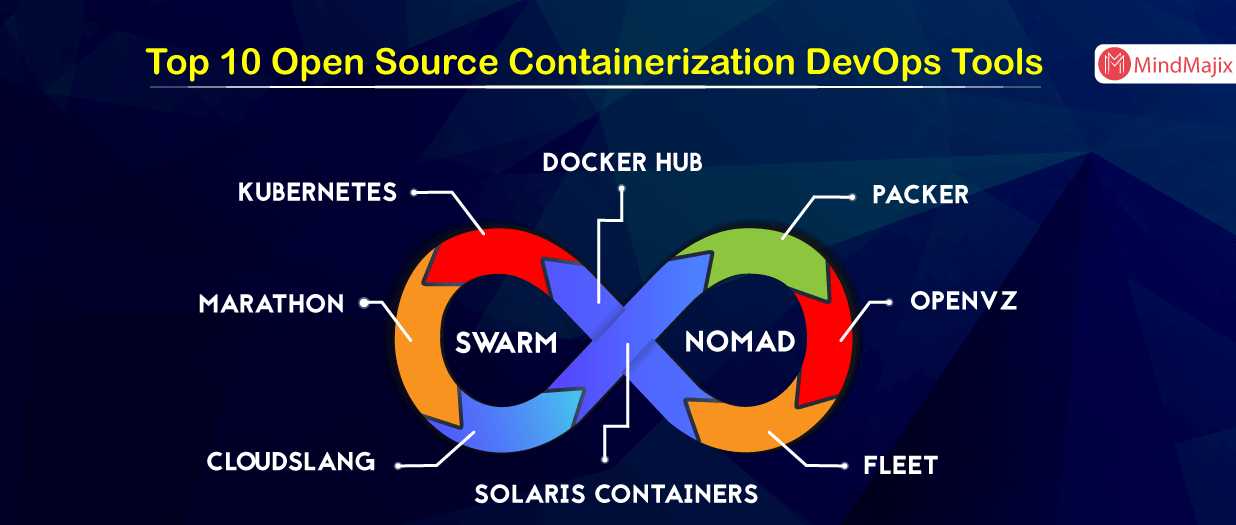 Top 10 Open Source Containerization DevOps Tools