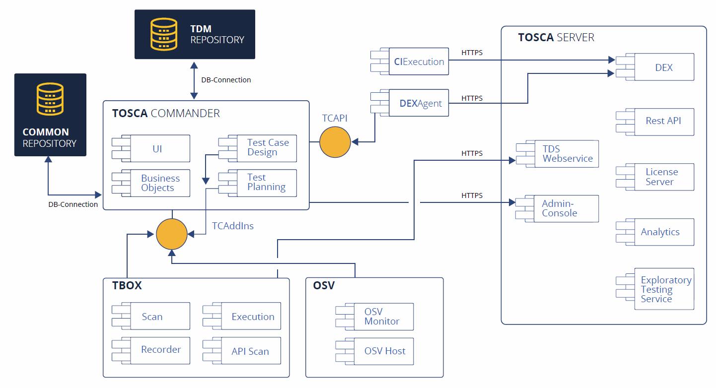 Tosca Testsuite architecture