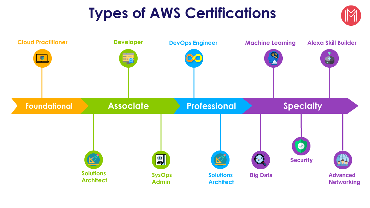 AWS Certifications List, AWS Certification Types