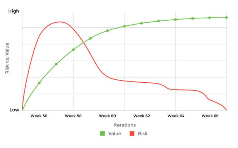 Value Delivered - Agile Metrics
