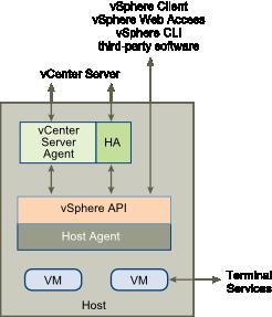 Host Agent