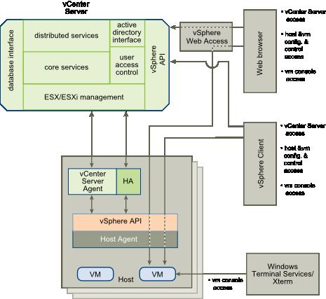 VMware vSphere Access and Control