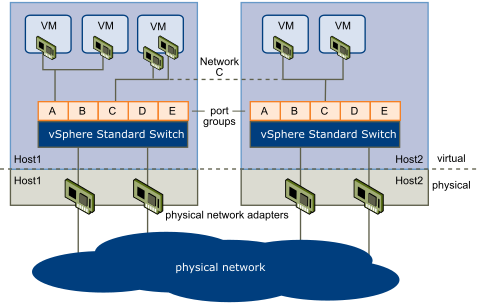 vSphere Standard Switches