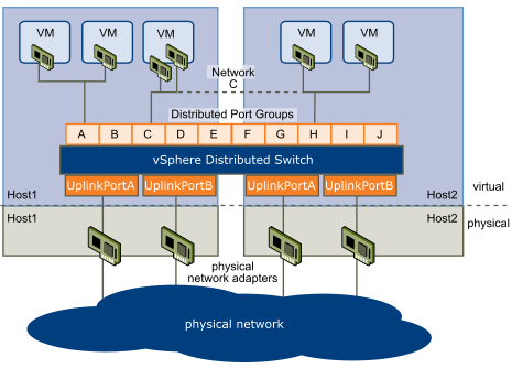 Networking with vSphere Distributed Switches(VDS)