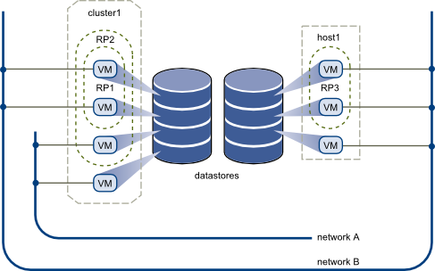 Virtual Datacenter Architecture