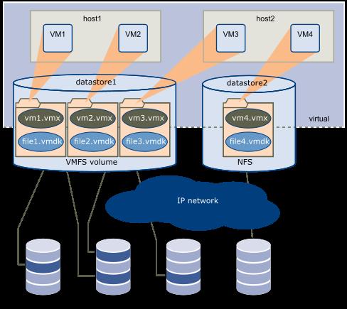 Storage Architecture