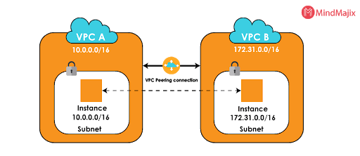 VPC peering connection