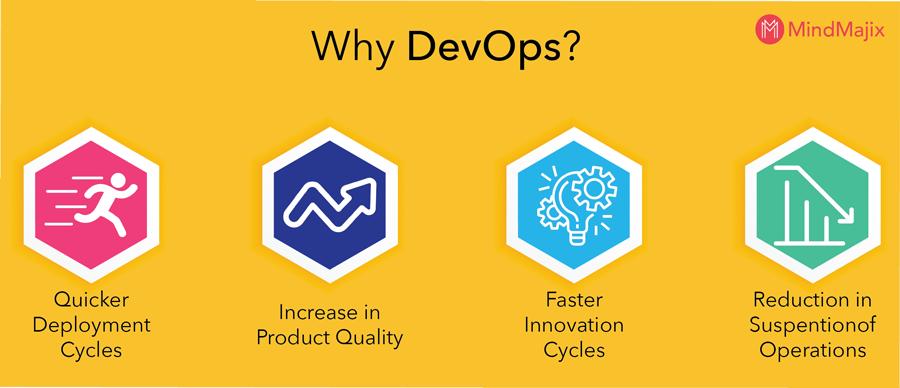 Why DevOps