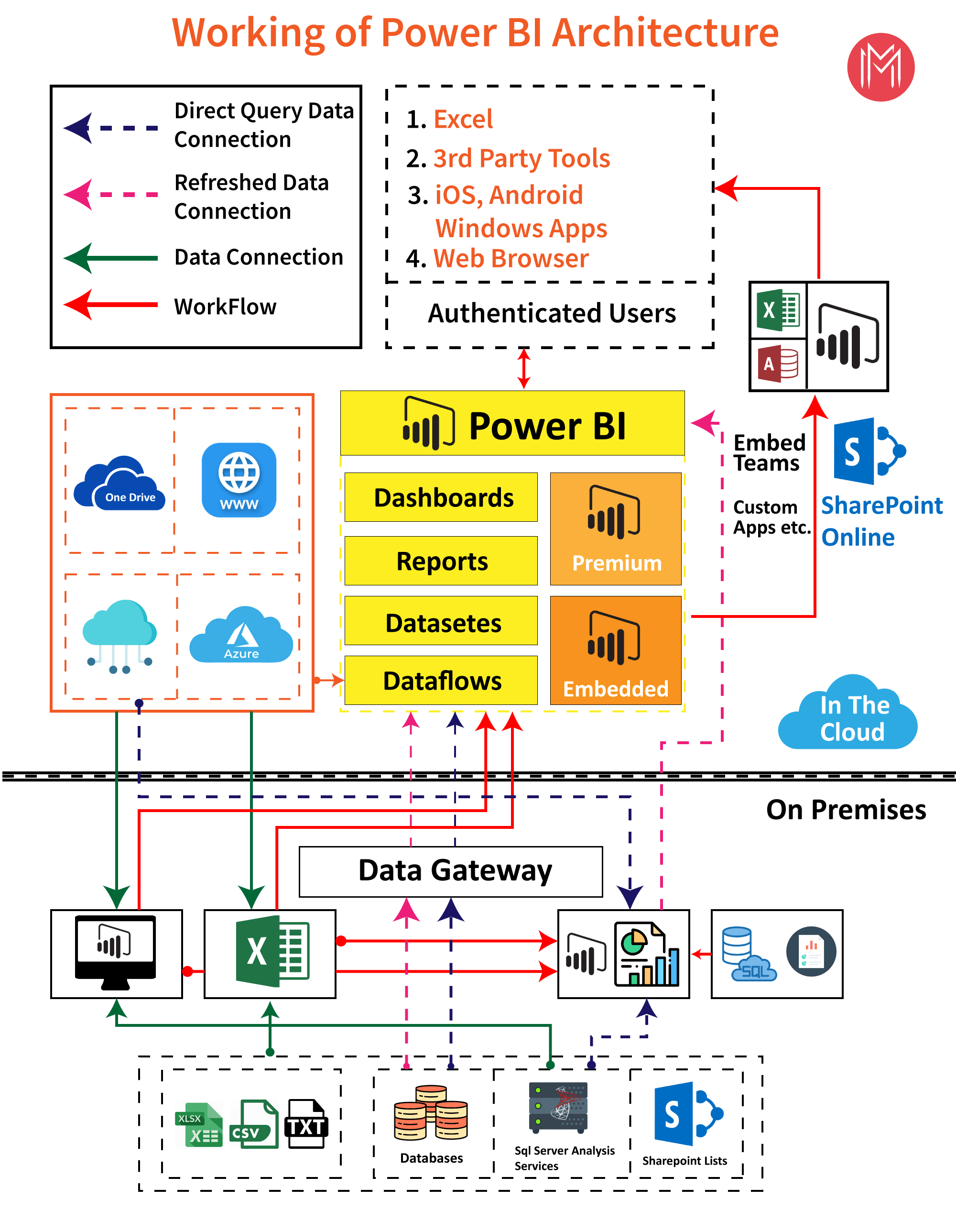 working of power bi architecture