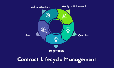 Contract Lifecycle Management Training